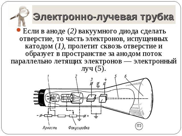 Электронно-лучевая трубка Если в аноде (2) вакуумного диода сделать отверстие...