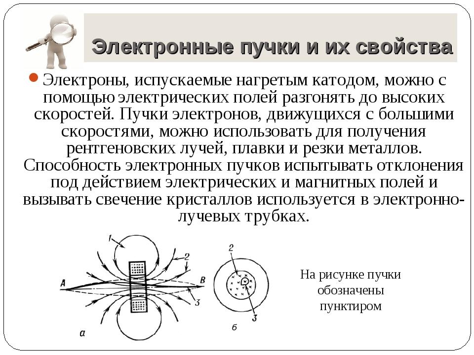 Электронные пучки и их свойства Электроны, испускаемые нагретым катодом, можн...