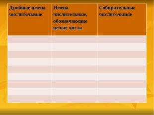 Дробные имена числительныеИмена числительные, обозначающие целые числа Соби