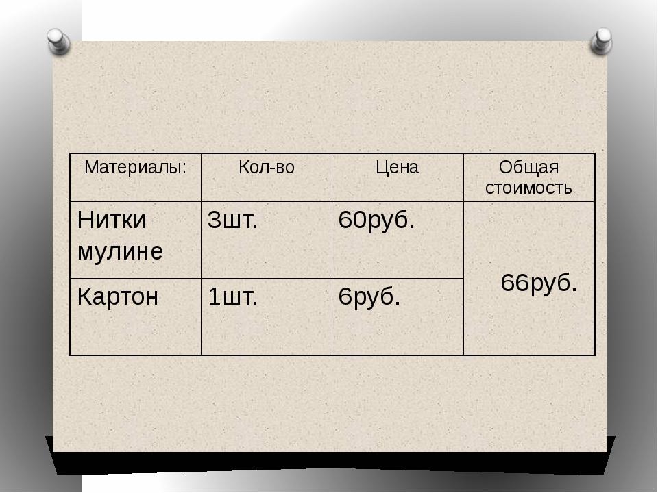 Материалы: Кол-во Цена Общая стоимость Нитки мулине 3шт. 60руб. 66руб. Картон...