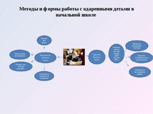 Методы и формы работы с одаренными детьми в начальной школе Урочная деятельно