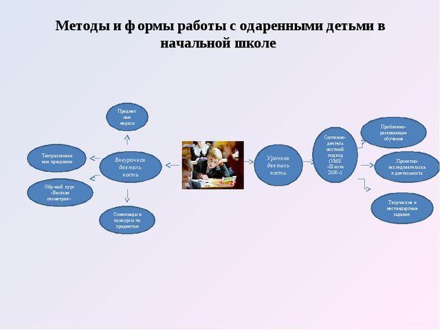 Методы и формы работы с одаренными детьми в начальной школе Урочная деятельно...