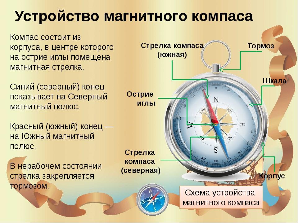 картинка компаса с обозначениями