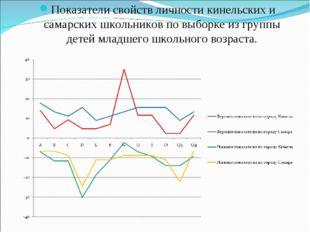 Показатели свойств личности кинельских и самарских школьников по выборке из г