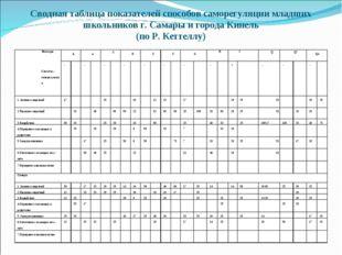 Сводная таблица показателей способов саморегуляции младших школьников г. Сама