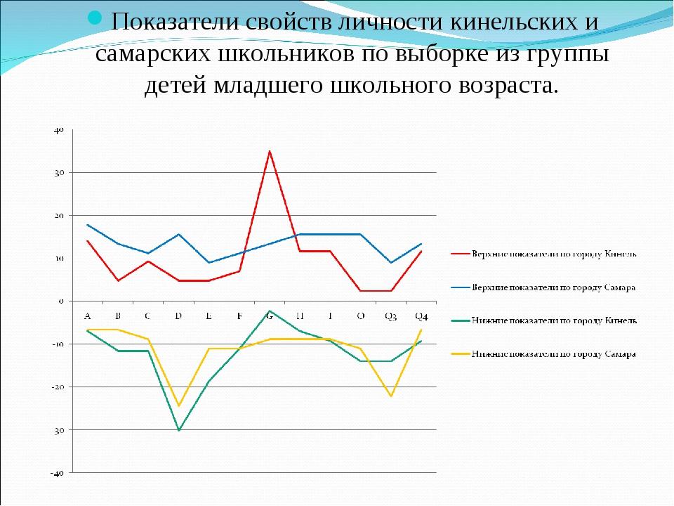 Показатели свойств личности кинельских и самарских школьников по выборке из г...