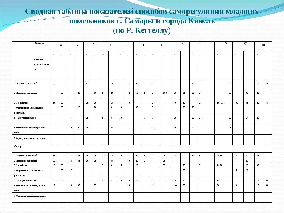 Сводная таблица показателей способов саморегуляции младших школьников г. Сама...