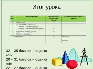 Итог урока 32 – 35 баллов – оценка «5» 28 – 31 баллов – оценка «4» 22 – 27 ба