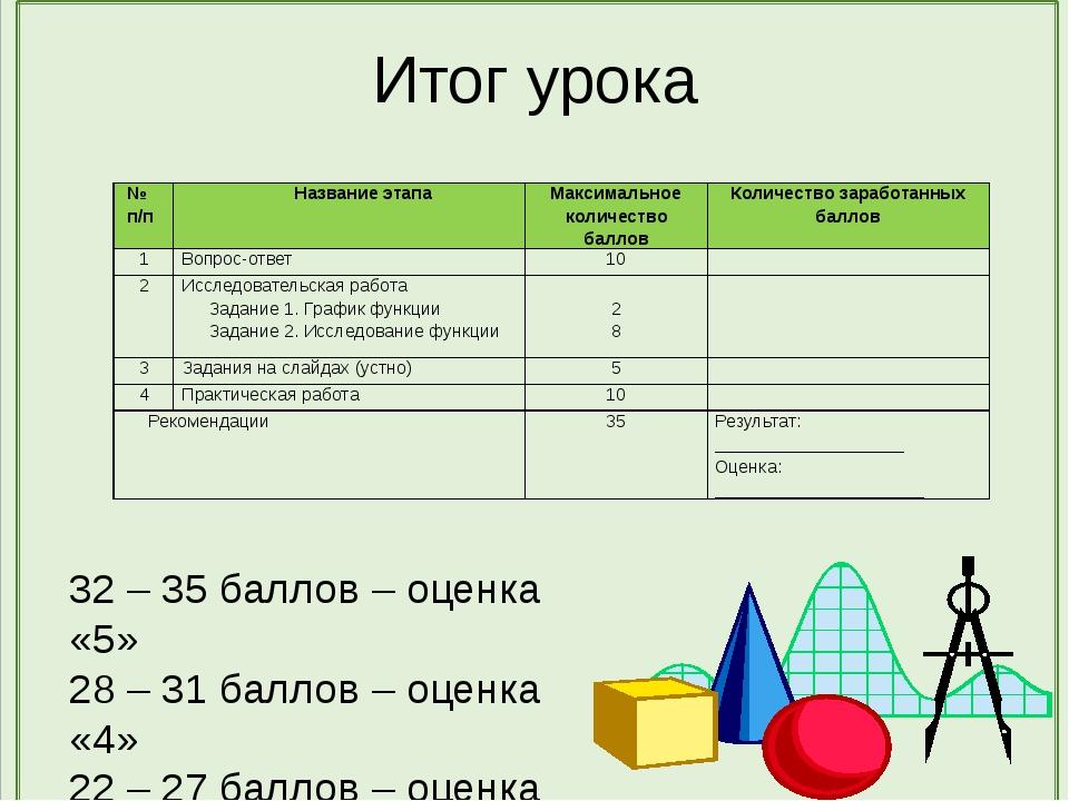 Итог урока 32 – 35 баллов – оценка «5» 28 – 31 баллов – оценка «4» 22 – 27 ба...