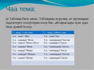 Чаа тема: а) Таблица-биле ажыл. Таблицаны корунер, ат оруннарын падежтерге ос