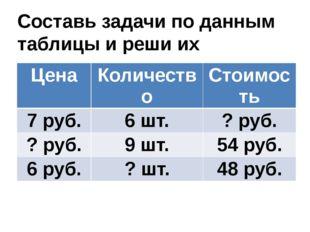 Составь задачи по данным таблицы и реши их Цена Количество Стоимость 7 руб. 6