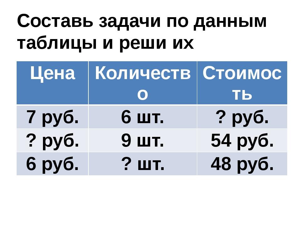 Составь задачи по данным таблицы и реши их Цена Количество Стоимость 7 руб. 6...