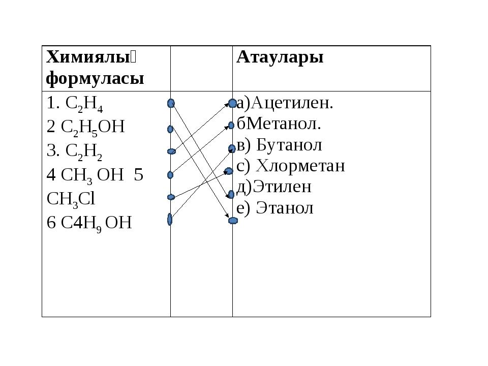 Химиялық формуласыАтаулары 1. С2Н4 2 С2Н5ОН 3. С2Н2 4 СН3 ОН 5 СН3Сl 6 С4Н9...