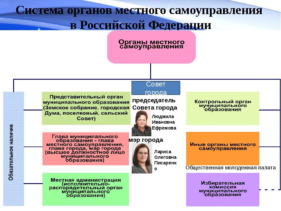 Система органов местного самоуправления в Российской Федерации Совет города Л...