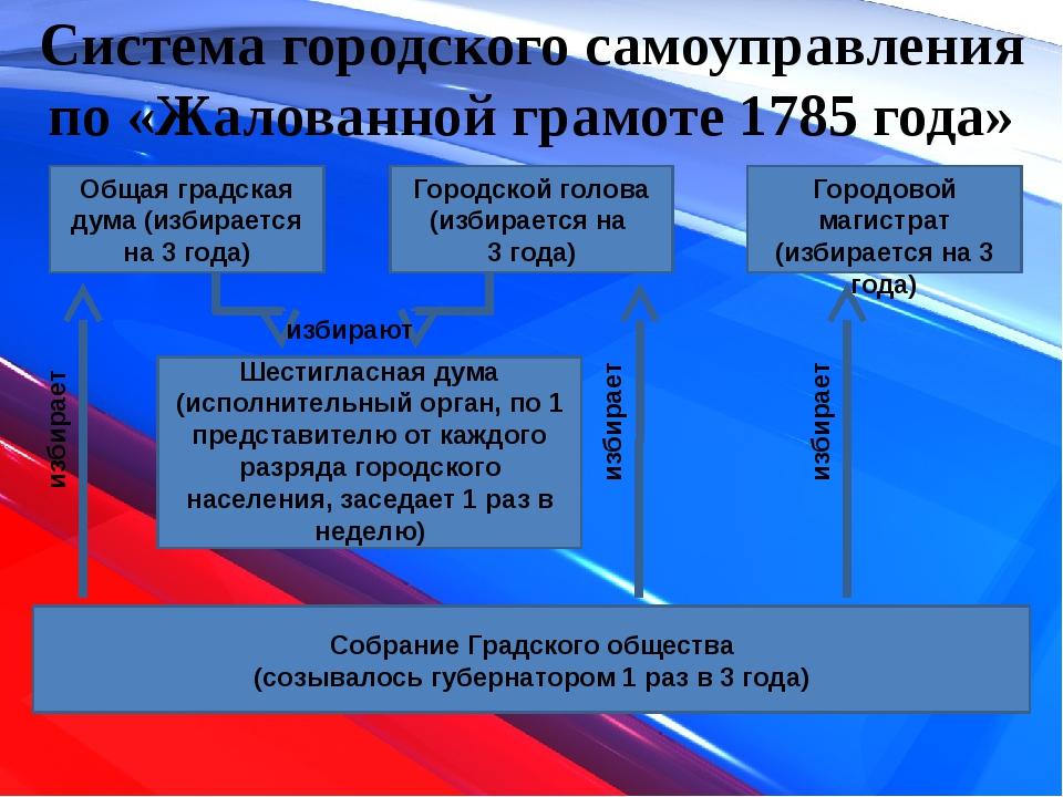 Система городского самоуправления по «Жалованной грамоте 1785 года» Общая гра...