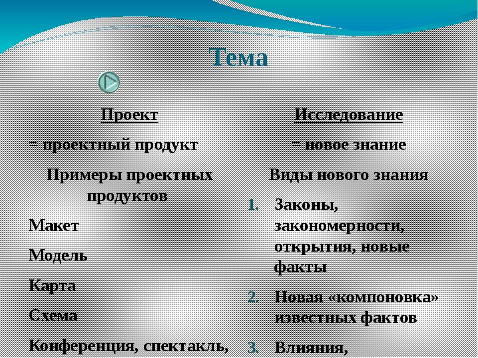 Тема Проект = проектный продукт Примеры проектных продуктов Макет Модель Карт...