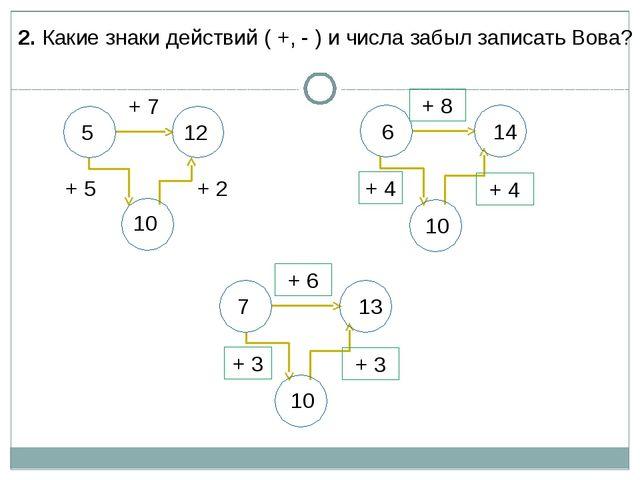 2. Какие знаки действий ( +, - ) и числа забыл записать Вова? 5 12 10 + 2 + 5...