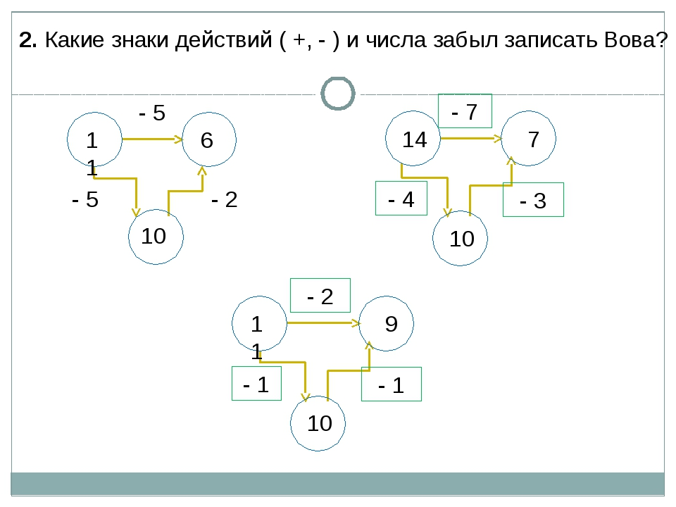 2. Какие знаки действий ( +, - ) и числа забыл записать Вова? 11 6 10 - 2 - 5...