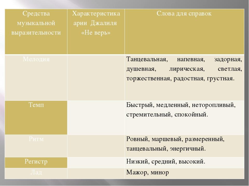 Средства музыкальной выразительности Характеристика арииДжалиля «Не верь» Сл...