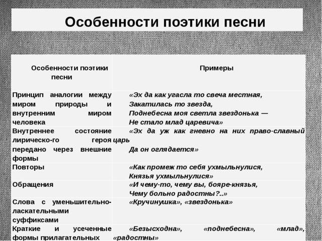 Особенности поэтики песни Особенностипоэтикипесни Примеры Принцип аналогии ме...