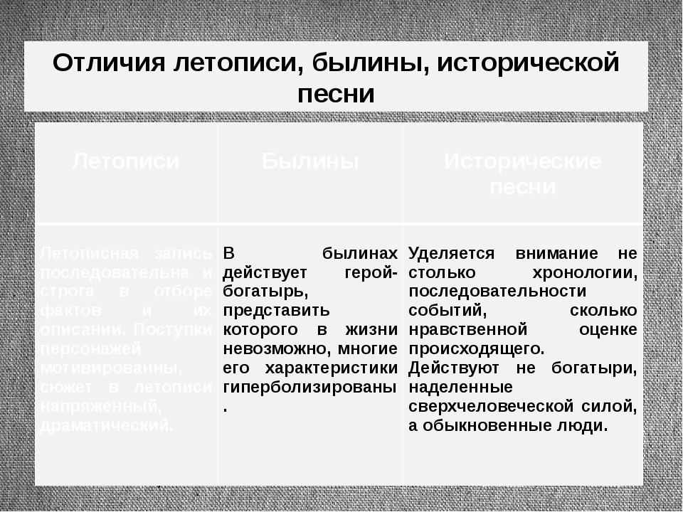 Отличия летописи, былины, исторической песни Летописи Былины Историческиепесн...