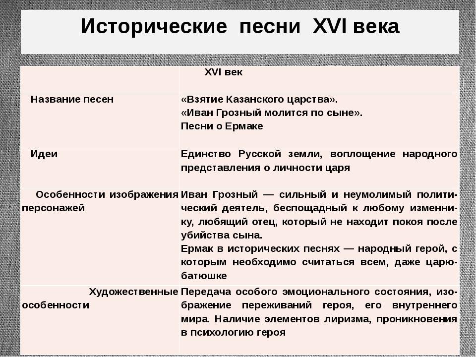 Исторические песни XVI века  XVIвек Названиепесен «Взятие Казанского царства...