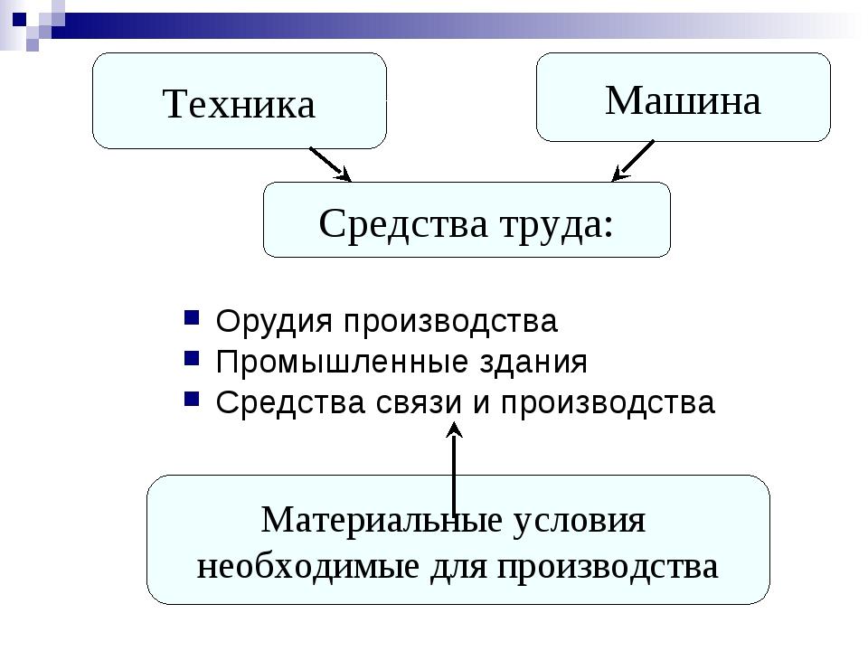 Машина Средства труда: Орудия производства Промышленные здания Средства связи...