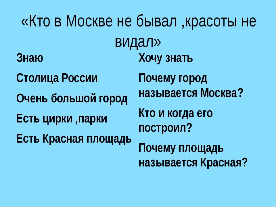 «Кто в Москве не бывал ,красоты не видал» Знаю Столица России Очень большой...