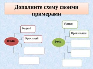 Дополните схему своими примерами Язык Родной Красивый Речь Устная Правильная