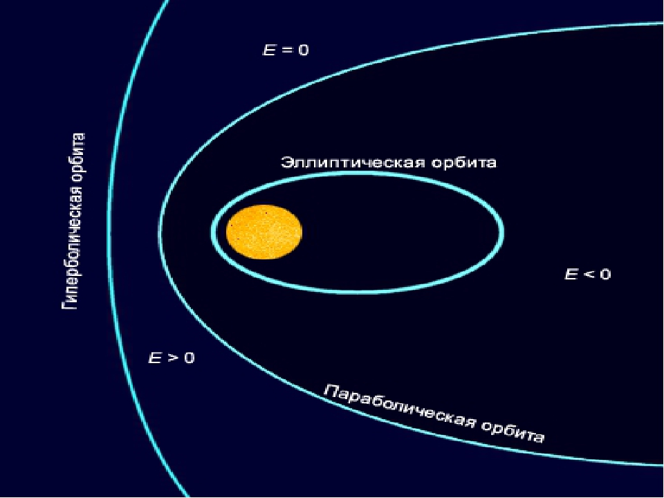 Виды орбит