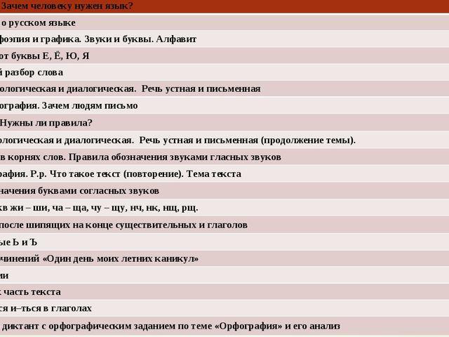 Р/р. О языке . Зачем человеку нужен язык? Что мы знаем о русском языке Фоне...