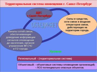 Территориальная система оповещения г. Санкт-Петербург Каналы сетей связи, обе