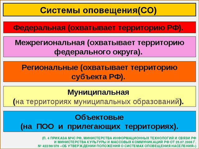 Системы оповещения(СО) Федеральная (охватывает территорию РФ). Объектовые (на...