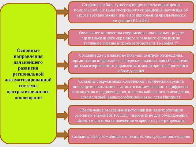 Создание на базе существующих систем оповещения комплексной системы экстренно...
