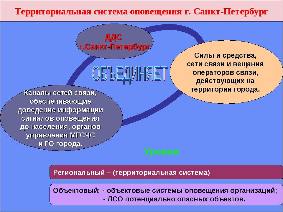 Территориальная система оповещения г. Санкт-Петербург Каналы сетей связи, обе...