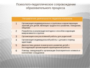 Психолого-педагогическое сопровождение образовательного процесса Направления