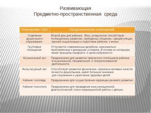 Развивающая Предметно-пространственная среда Помещение ОДО Предназначение пом