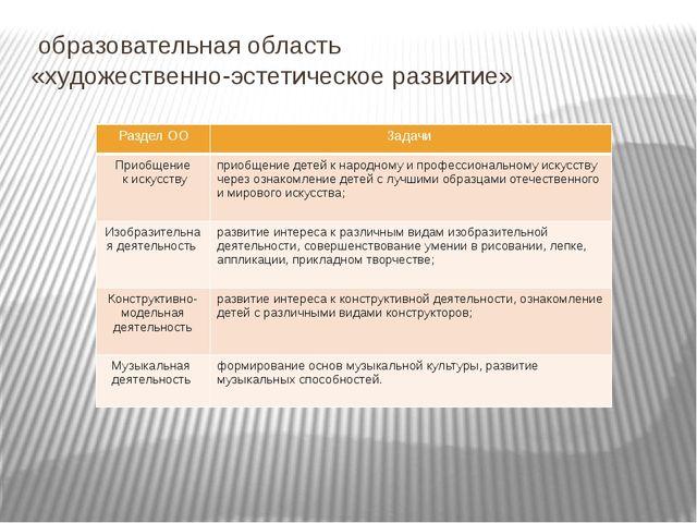 образовательная область «художественно-эстетическое развитие» Раздел ОО Зада...