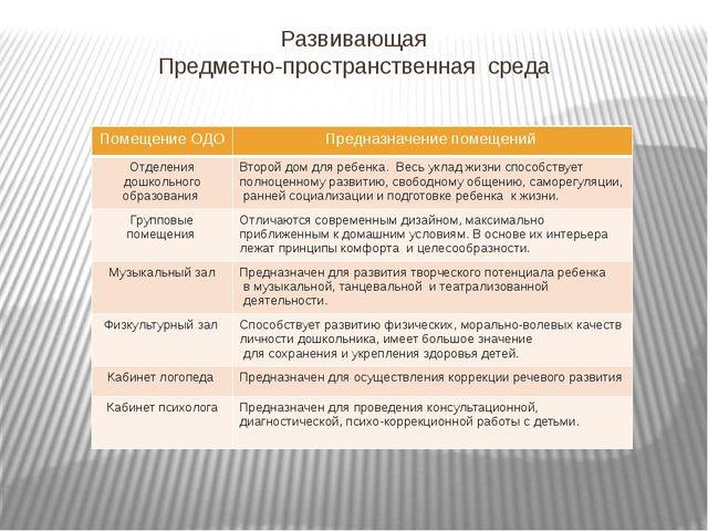 Развивающая Предметно-пространственная среда Помещение ОДО Предназначение пом...