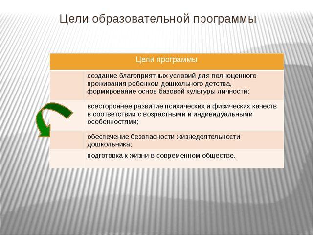 Цели образовательной программы Цели программы создание благоприятных условий...