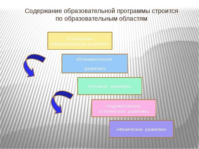 Содержание образовательной программы строится по образовательным областям «Со...