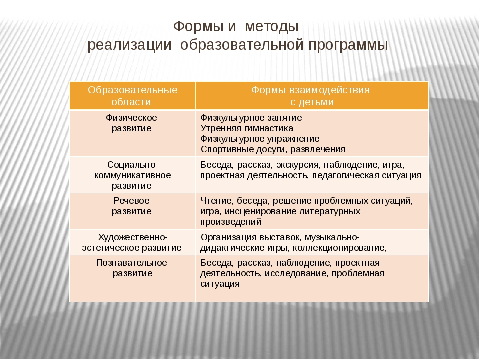 Формы и методы реализации образовательной программы Образовательныеобласти Фо...