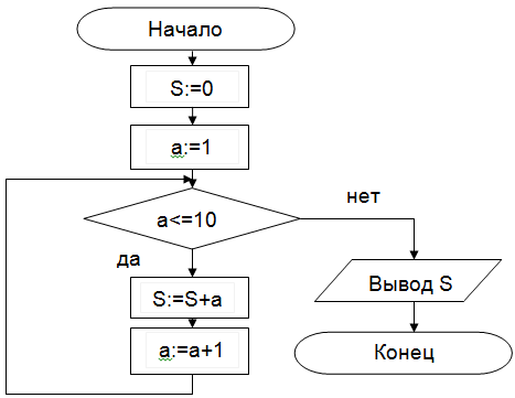 Алгоритм с предусловием пример блок схем