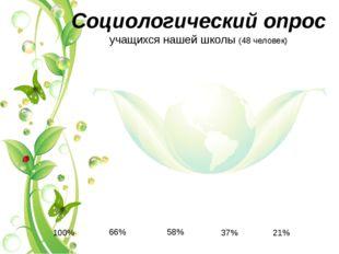 Социологический опрос учащихся нашей школы (48 человек) 58% 66% 100% 37% 21%