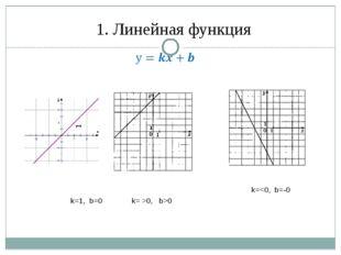 1. Линейная функция k=1, b=0 k= >0, b>0 k=