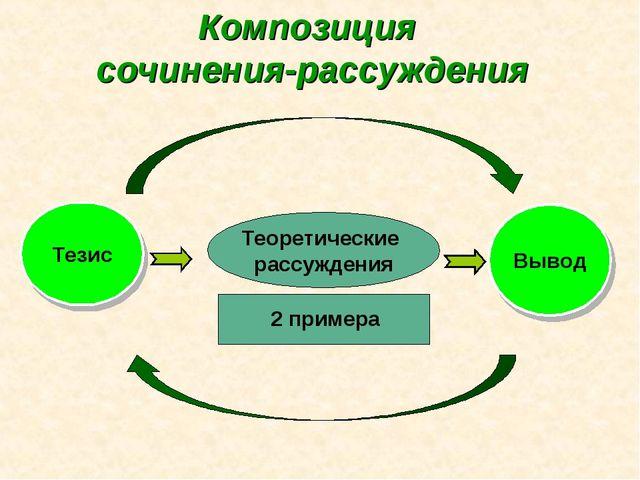 Теоретические рассуждения Тезис Вывод 2 примера Композиция сочинения-рассужде...
