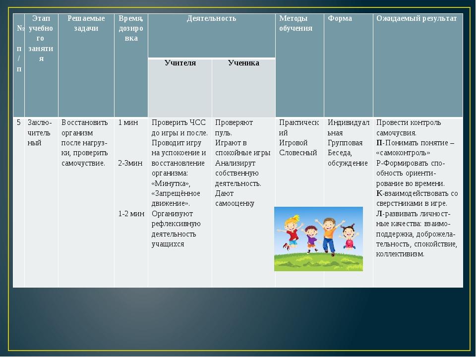№ п/п Этап учебного занятия Решаемые задачи Время, дозировка Деятельность М...