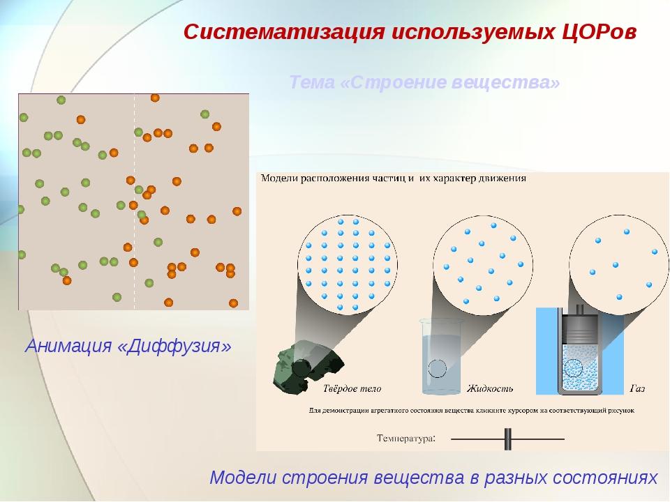 Систематизация используемых ЦОРов Анимация «Диффузия» Модели строения веществ...