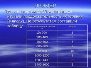ПРИМЕР Пусть, на партии из 50 электроламп изучали продолжительность их горени