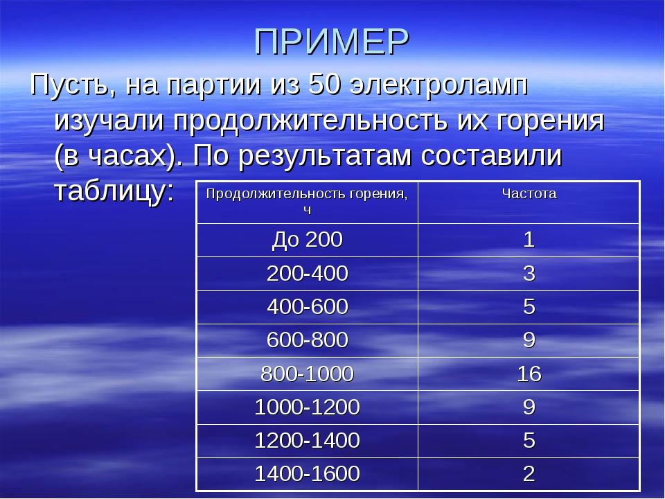 ПРИМЕР Пусть, на партии из 50 электроламп изучали продолжительность их горени...